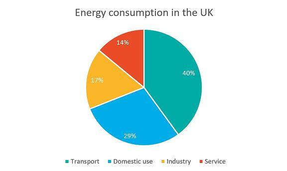Energy consumption in the UK